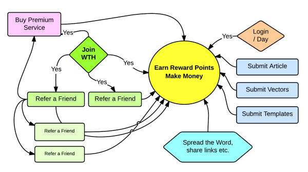 Earn Reward Points - Flow Chart